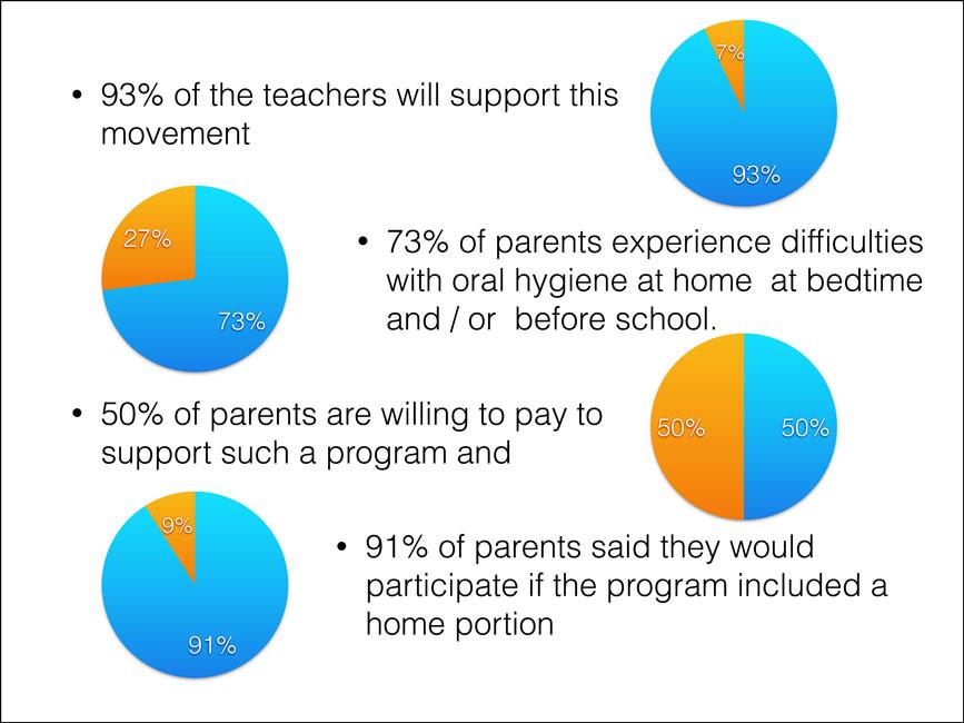 Survey Results Slide